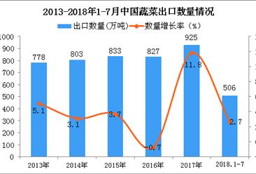 2018年1-7月中国蔬菜(含菌类)出口数量及金额增长情况分析