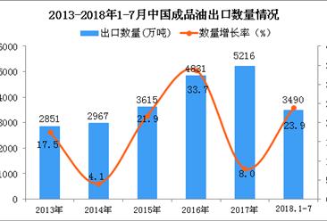 2018年1-7月中国成品油出口数量及金额增长情况分析(附图表)