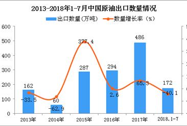 2018年1-7月中国原油出口量为172万吨 同比下降40.1%