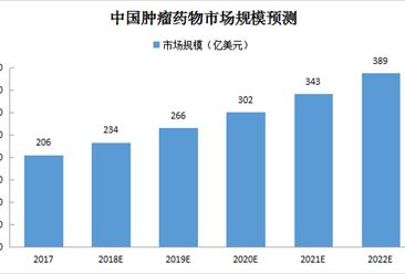 中國腫瘤藥物市場預測:2020年市場規模將超300億美元(附圖表)