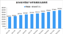 新加坡孕婴童行业市场规模预测:2018年孕婴童产品市场规模将突破320百万新加坡元(图)