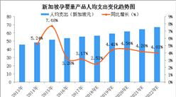 2018年新加坡孕婴童行业市场现状及市场动力分析(图)