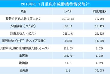 2018年1-7月重慶市旅游收入超2200億元  同比大增29.32%(圖表)