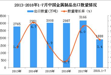 2018年1-7月中国金属制品出口量为1888万吨 同比增长3.4%