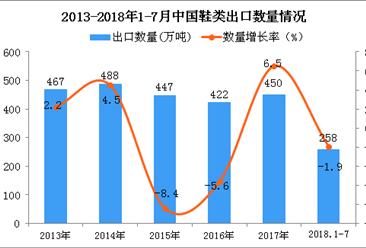 2018年1-7月中国鞋类出口量为258万吨 同比下降1.9%