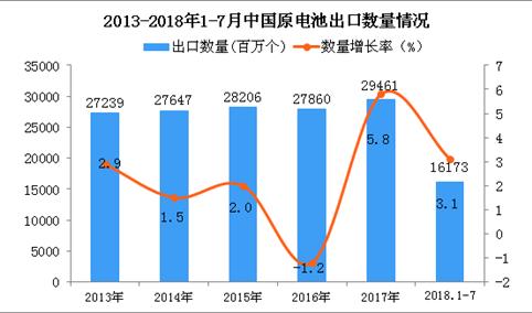 2018年1-7月中国原电池出口数量及金额增长情况分析(附图表)