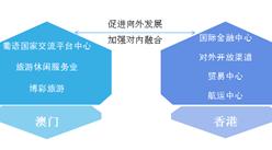 粵港澳大灣區:澳門產業結構布局及定位分析(附圖表)