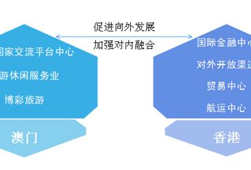 粤港澳大湾区:澳门产业结构布局及定位分析(附图表)