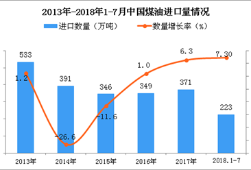 2018年1-7月中国煤油进口量为223万吨 同比增长7.3%