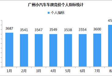 2018年8月广州小汽车车牌竞价数据分析(附图表)
