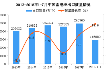 2018年1-7月中国蓄电池出口量同比增长14.6%(附图)