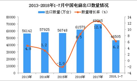 2018年1-7月中国电扇出口量同比增长6.2%
