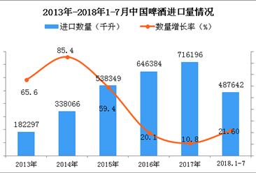 2018年1-7月中国啤酒进口数量及金额增长情况分析(附图表)