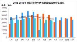 2018年1-8月天津市小汽车车牌竞价情况统计分析(附图表)