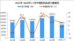2018年1-7月中国医药品进口量同比增长8.4%