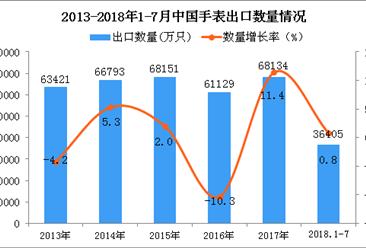 2018年1-7月中国手表出口量同比增长0.8%