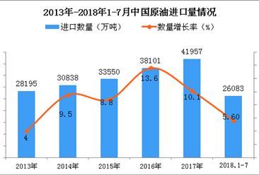 2018年1-7月中国原油进口量为26083万吨,同比增长5.6%