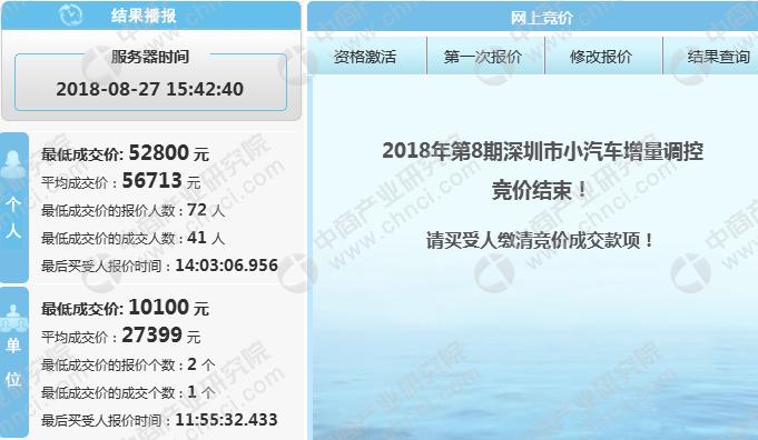 2018年1-8月深圳市小汽车车牌竞价情况统计分析(附图表)
