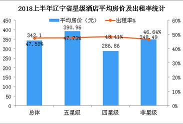 2018年1-6月遼寧省酒店業數據統計:平均房價為342.1元(圖)