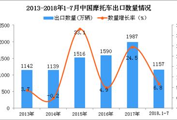 2018年1-7月中国摩托车出口量为1157万辆 同比增长6.8%