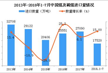 2018年1-7月中國煤及褐煤進口數量及金額增長情況分析(附圖表)