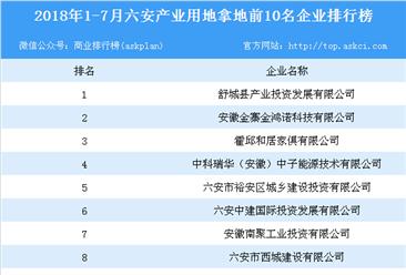 产业地产情报:2018年1-7月六安市产业用地拿地前10名企业排行榜