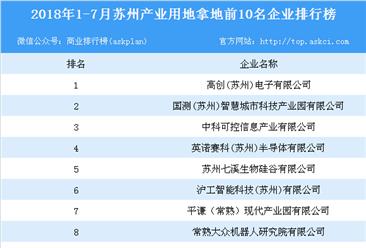 产业地产情报:2018年1-7月苏州产业用地拿地前10名企业排行榜