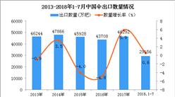 2018年1-7月中国伞出口量同比增长0.6%(附图)