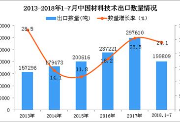 2018年1-7月中国材料技术出口数量及金额增长情况分析(附图表)