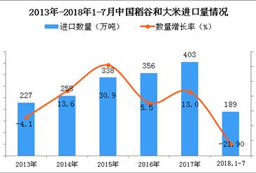 2018年1-7月中国稻谷和大米进口量为189万吨 同比下降21.9%