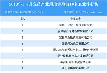 产业地产情报:2018年1-7月宜昌产业用地拿地前10名企业排行榜