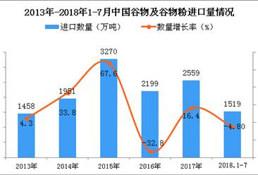 2018年1-7月中国谷物及谷物粉进口量为1519万吨 同比下降4.8%
