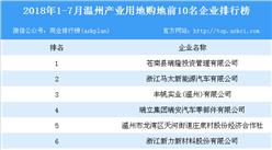 产业地产情报:2018年1-7月温州产业用地拿地前10名企业排行榜