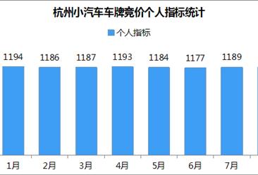 2018年8月杭州小汽车车牌竞价数据分析(附图表)