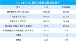 2018上半年重庆市旅游数据:旅游收入增长34.48%(图表)