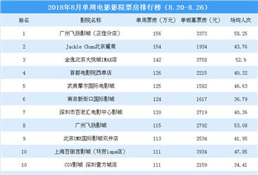 2018年8月单周影院电影票房排行榜:广州飞扬影城反超北京耀莱影院夺冠(8.20-8.26)