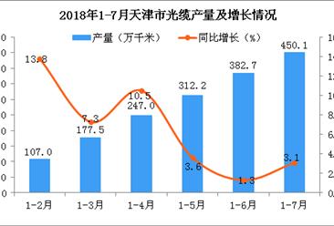 2018年1-7月天津市光缆产量为450.1万千米 同比增长3.1%