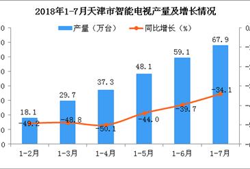 2018年1-7月天津市电视产量为67.9万台 同比下降34.1%