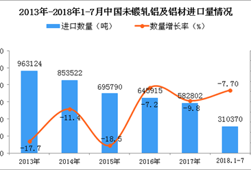 2018年1-7月中国未锻轧铝及铝材进口量同比下降7.7%