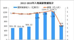 9月1日起內地居民可異地換(補)出入境證件  2018年中國出入境旅游市場分析(圖)