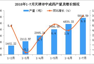 2018年1-7月天津市中成药产量数据统计分析:预测2018年产量同比增长1.1%