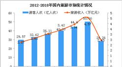 2018上半年全国旅游业数据统计分析:国内游客增长11.4%  实现收入2.45万亿(图)