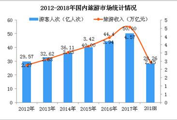 2018上半年全國旅游業數據統計分析:國內游客增長11.4%  實現收入2.45萬億(圖)