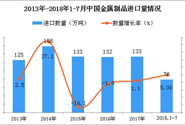 2018年1-7月中国金属制品进口量为78万吨 同比增长5%