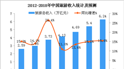 2018上半年中国旅游市场分析及下半年趋势预测(附图表)