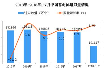 2018年1-7月中国蓄电池进口量同比增长1.9%