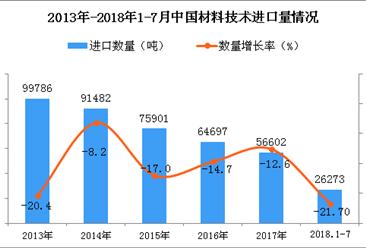 2018年1-7月中国材料技术进口量为26273吨 同比下降21.7%