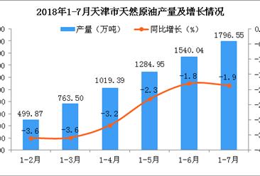 2018年1-7月天津市天然原油产量数据统计分析:预测2018年产量同比增长3.15%