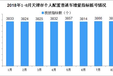 2018年8月天津车牌摇号预测:个人车牌摇号中签率或继续上涨(附查询网)