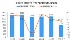 2018年1-7月中国未锻轧铜及铜材进口量为305万吨 同比增长16.2%